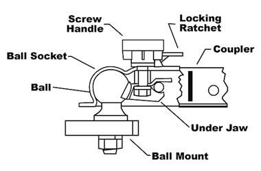 Trailer Jack Parts Diagram on gooseneck trailer wiring kit