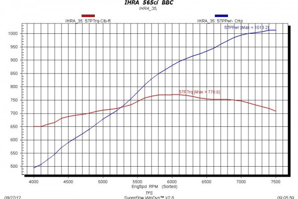 Trick Flow Top Class 565 Dyno Chart