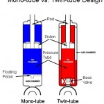 Video: Monotube vs. Twin Tube Shocks