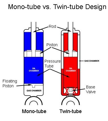video monotube vs twin tube shocks onallcylinders fuse identification chart mono vs twin shocks