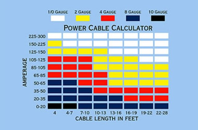 this chart can be used to determine proper wire gauge  first, figure out  the amperage of your electrical component  next, measure the required  length of