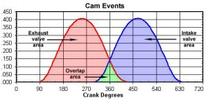 cam-event_graph2