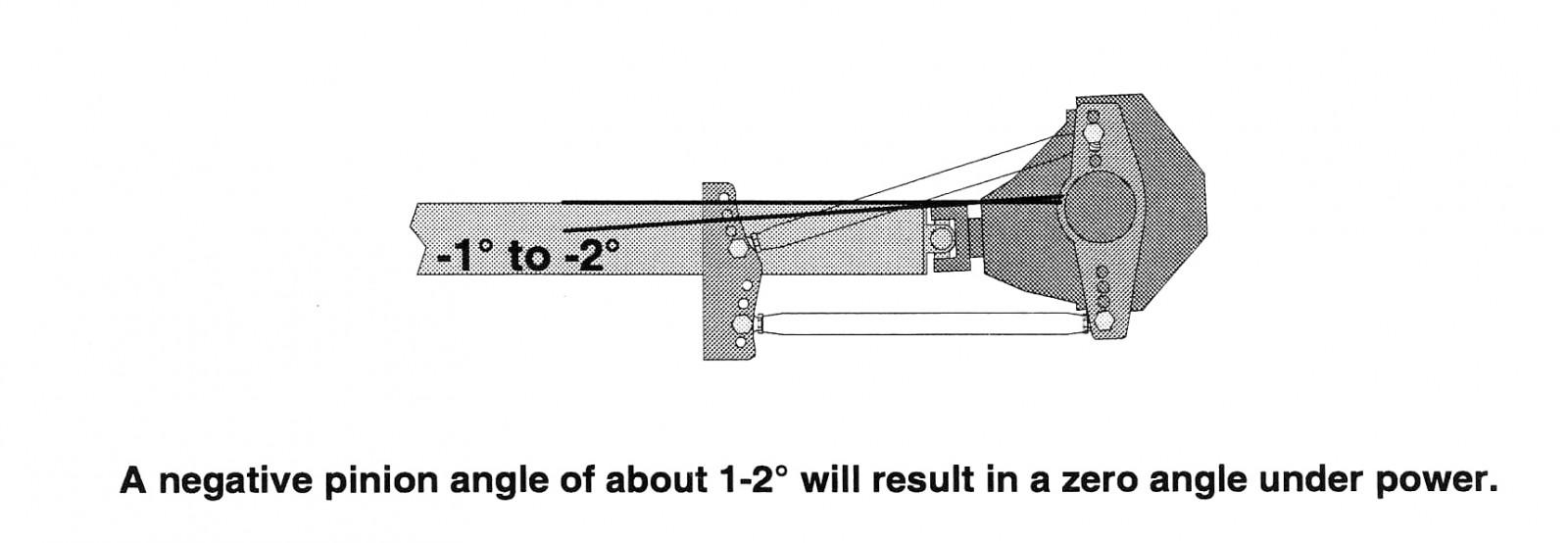 Guide to Setting Pinion Angle