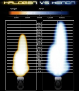 This comparison, courtesy of bimmerfest.com, shows the difference between halogen and HID Xenon lights.