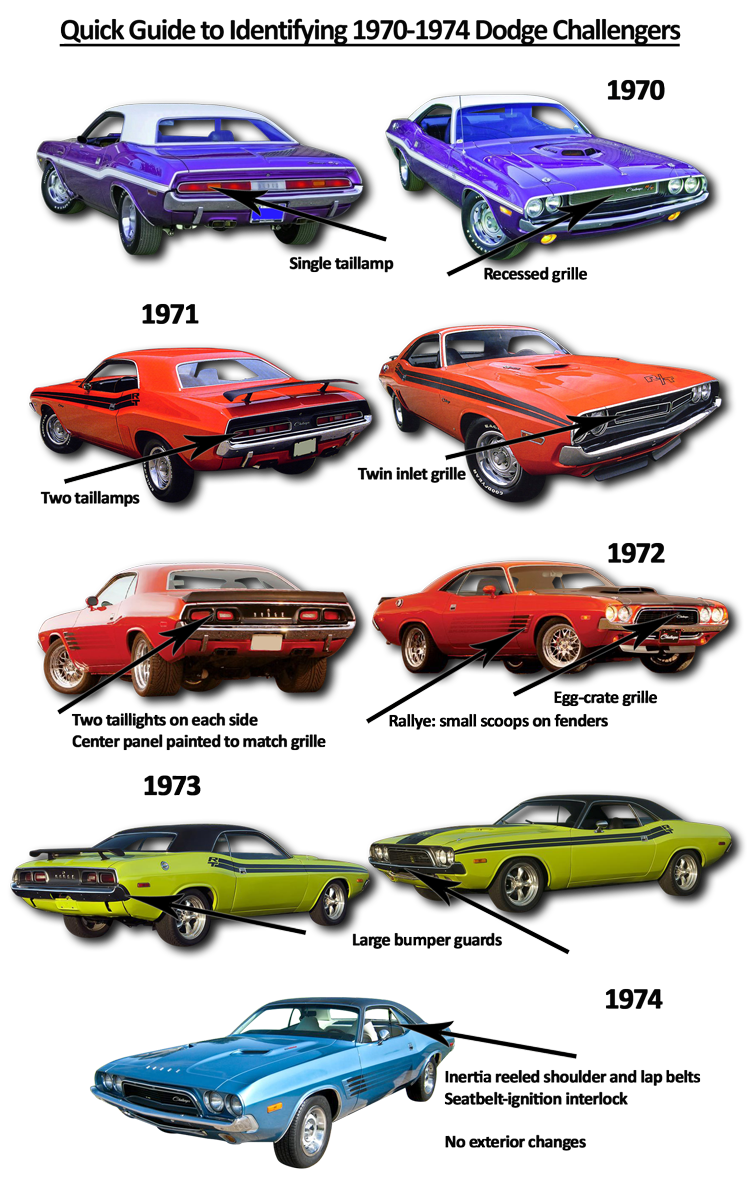 ride guides a quick guide to identifying 1970 74 dodge challengers onallcylinders. Black Bedroom Furniture Sets. Home Design Ideas