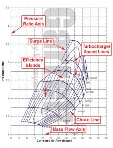 Compressor map courtesy of Garrett.