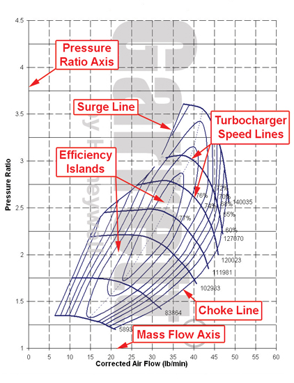 Turbo Talk: Basic Guide to Choosing a Turbo for Your Diesel