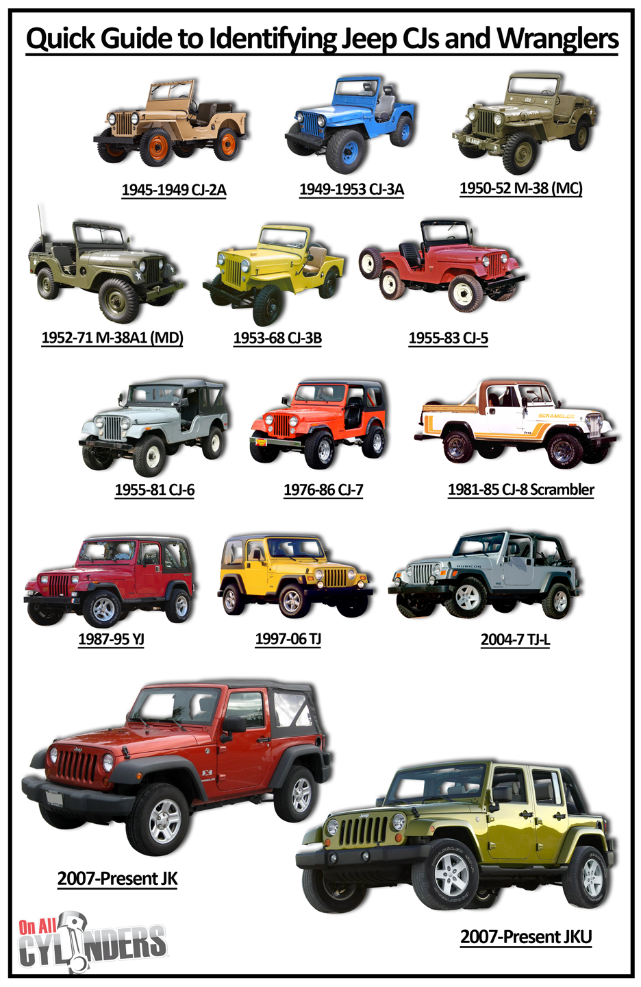 Types Of Jeeps >> Ride Guides: A Quick Guide to Identifying Jeep CJs and 1987-2018 Wranglers - OnAllCylinders
