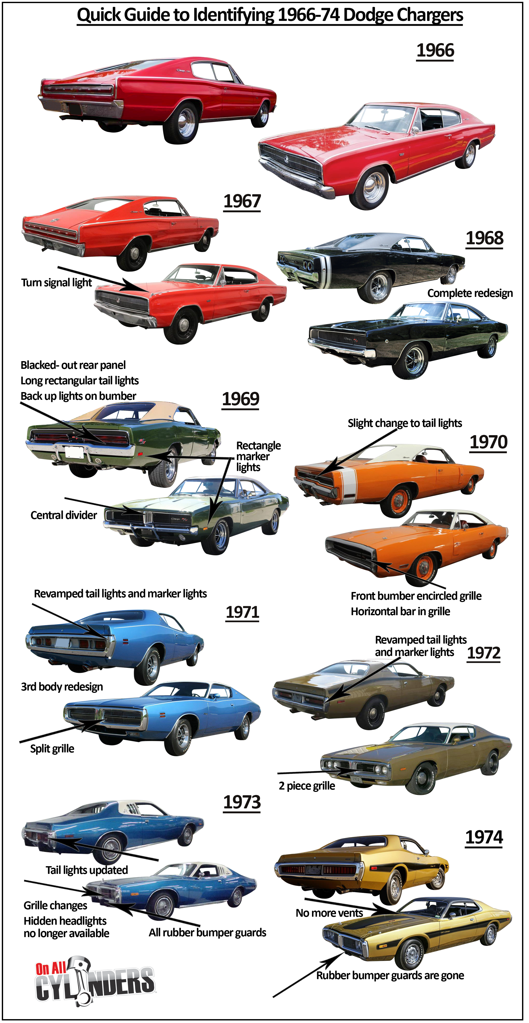 Accel Hei Distributor Wiring Diagram besides 19551957 Chevy Cars moreover Gm Hei Wiring Diagrams Cdi For Dummies likewise Pro  p Distributor Wiring Diagram For Chevy together with Harness Hei Distributor Cap Connector. on tach wiring diagram on proform hei distributor
