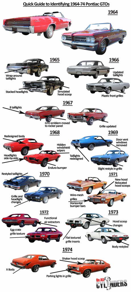 Ride Guide GTO-64-74