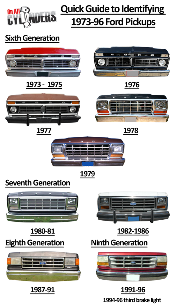 ride guides a quick guide to identifying 1973 96 ford trucks onallcylinders. Black Bedroom Furniture Sets. Home Design Ideas