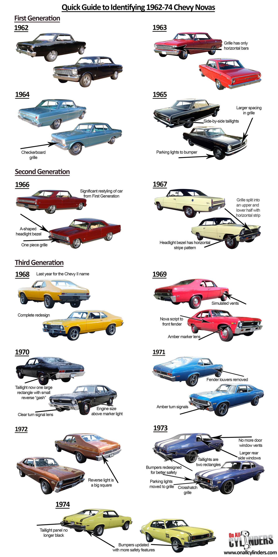 1962-74-novas-ride-guide