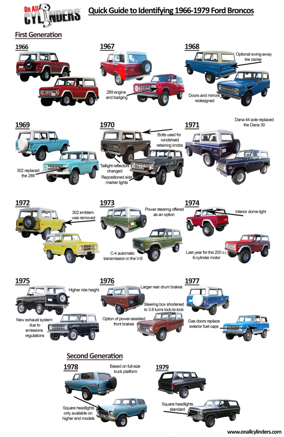 Broncos E on 1970 Ford Paint Color Chart