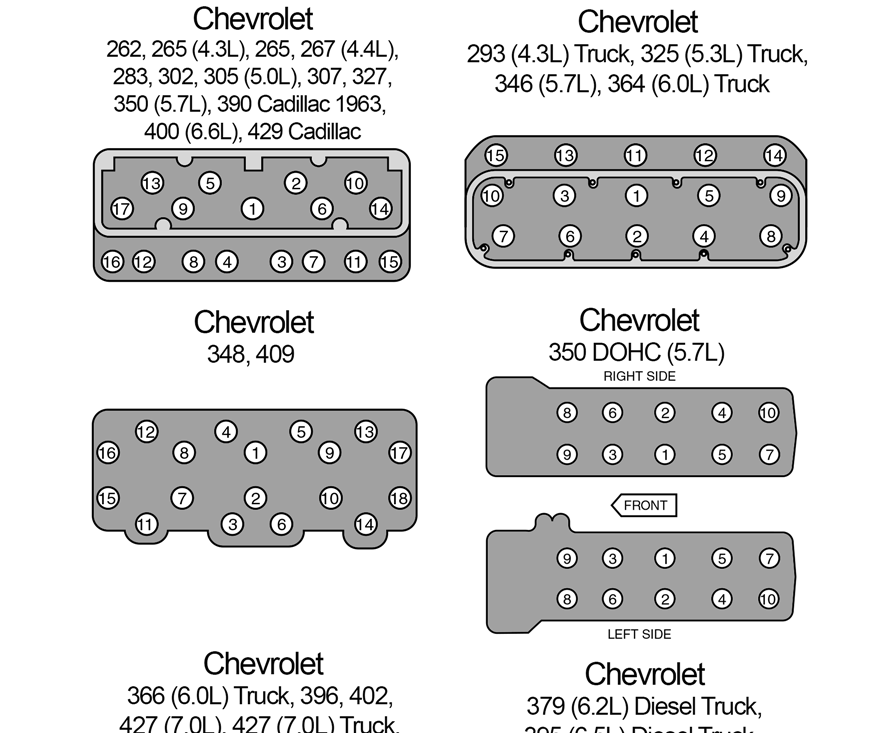 Infographic: Cylinder Head Torque Sequences and Installation