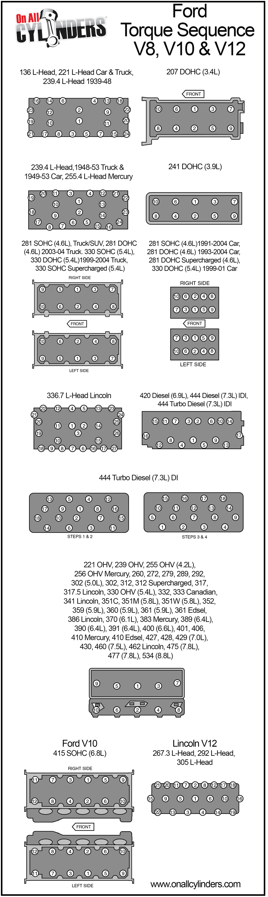 quick guide to cylinder head torque sequences for ford v8. Black Bedroom Furniture Sets. Home Design Ideas