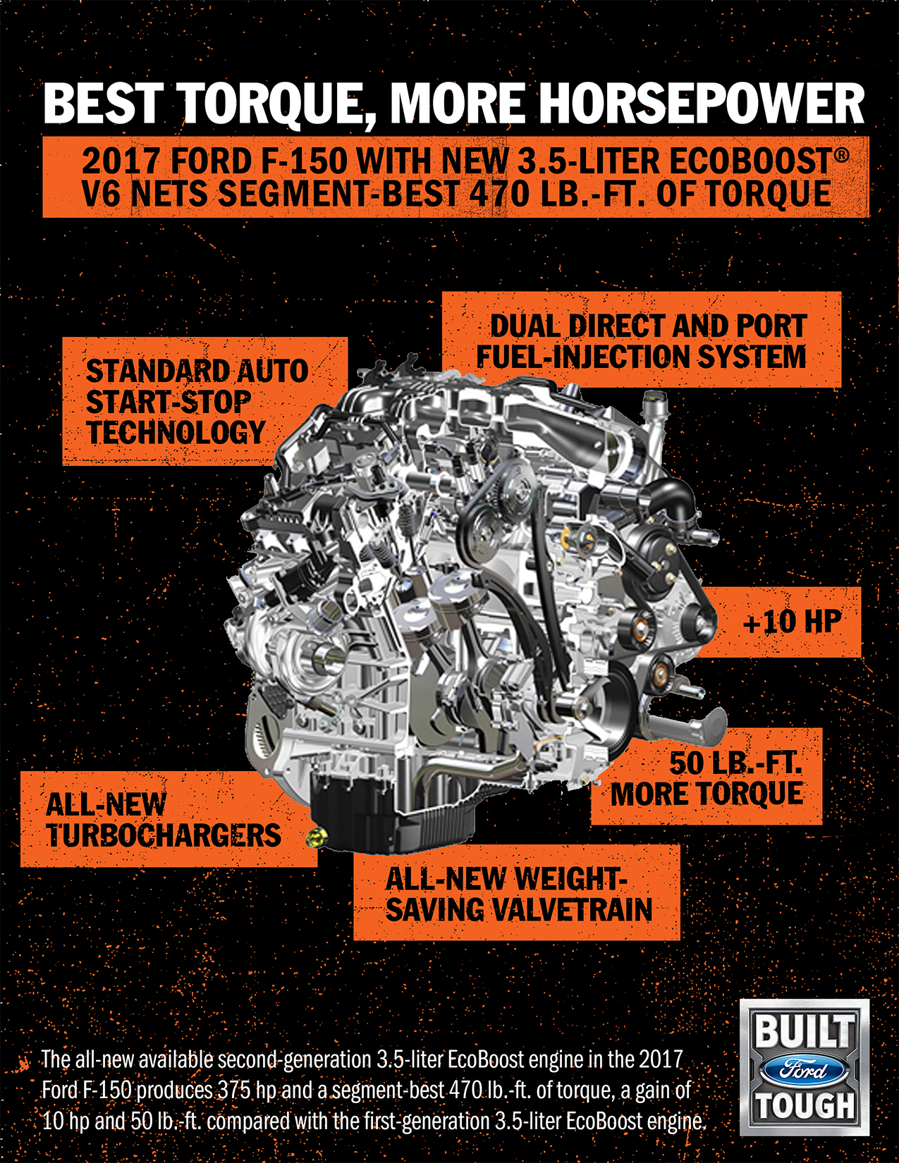 Ford 3.5-liter EcoBoost V6 engine image