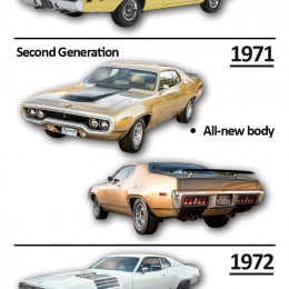 Plymouth Road Runner identification guide