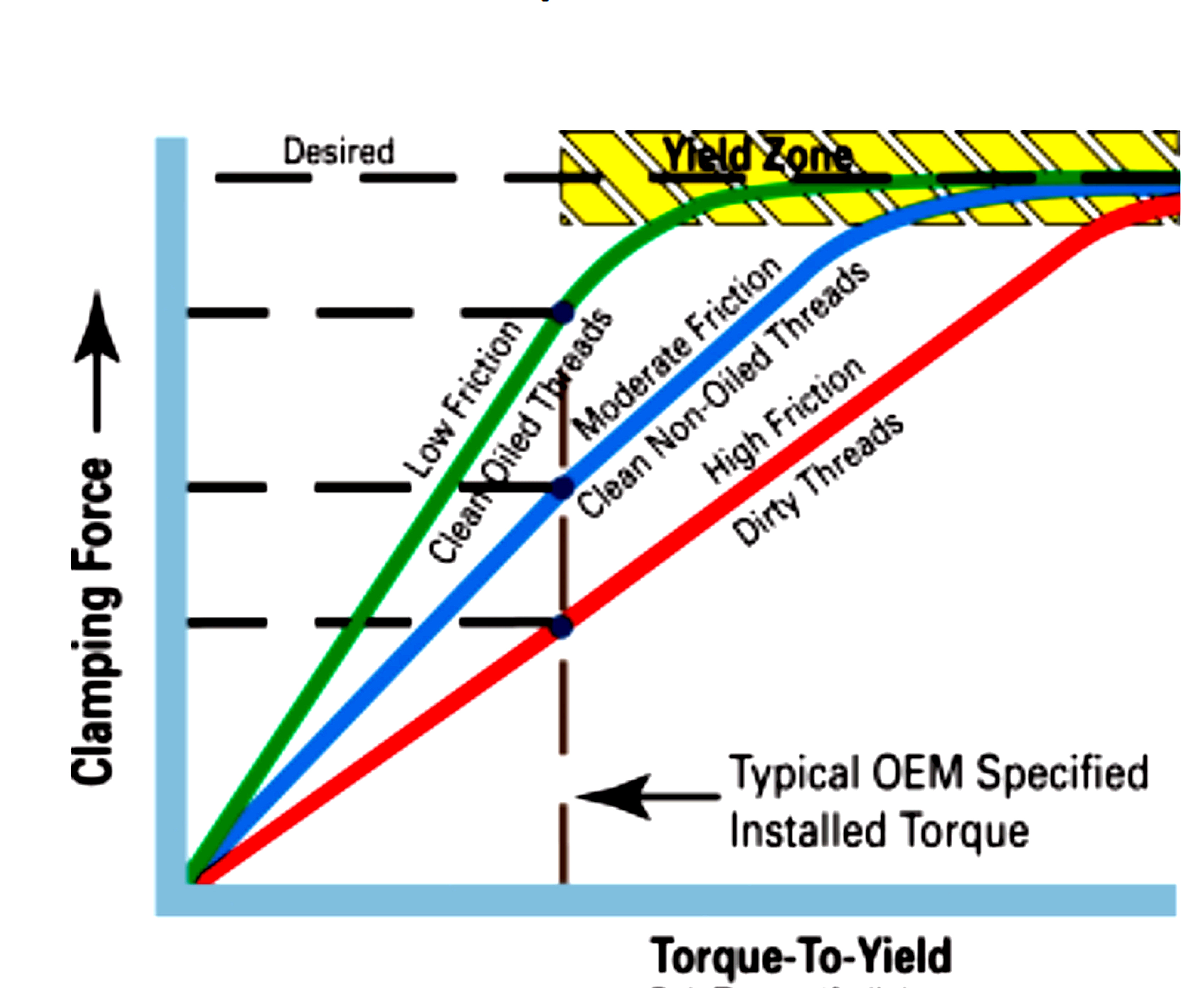 Ask Away! with Jeff Smith: The Truth Behind Torque-to-Yield