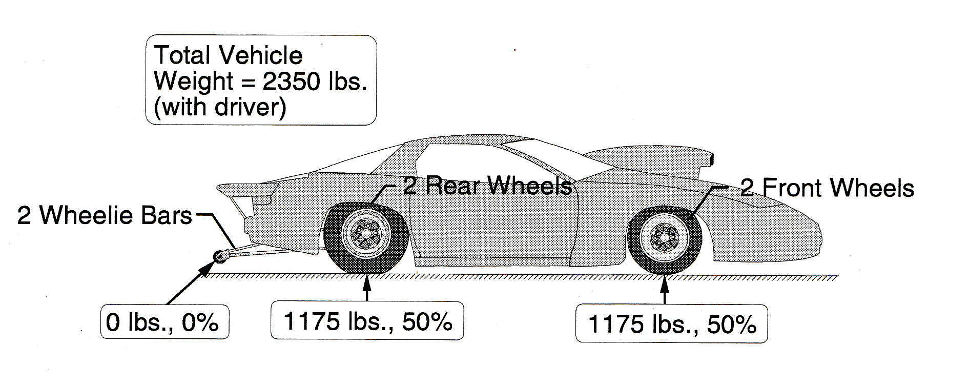 Weight training everything you need to know about race car weight in a perfect world once the car leaves the starting line 100 percent of the load or car weight is transferred to the slicks pooptronica Choice Image