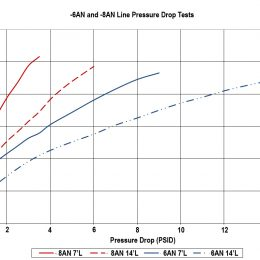 Monday Mailbag: Intro to Fuel Flow Ratings, Fuel Pressure & Fuel System Basics