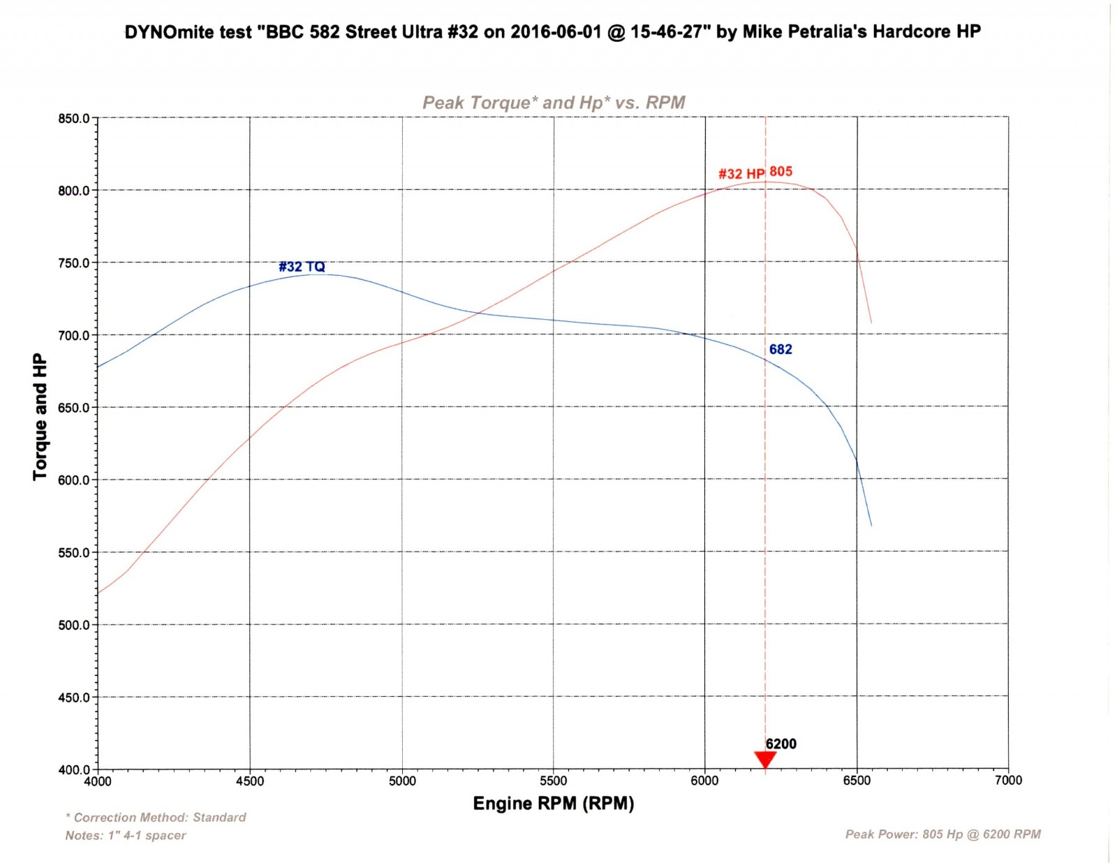 ih 454 gas wiring diagram 7 14 tramitesyconsultas co \u2022bbc engine diagram chevy 3 1
