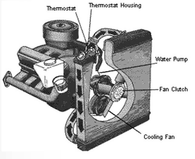 Hayden on Dodge Cooling Diagram