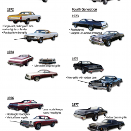 Ride Guides: A Quick Guide to Identifying Chevy El Camino Model Years