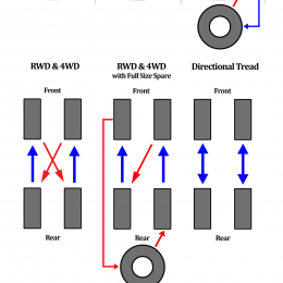 Infographic: Tire Rotation Patterns for Different Drivetrain Configurations