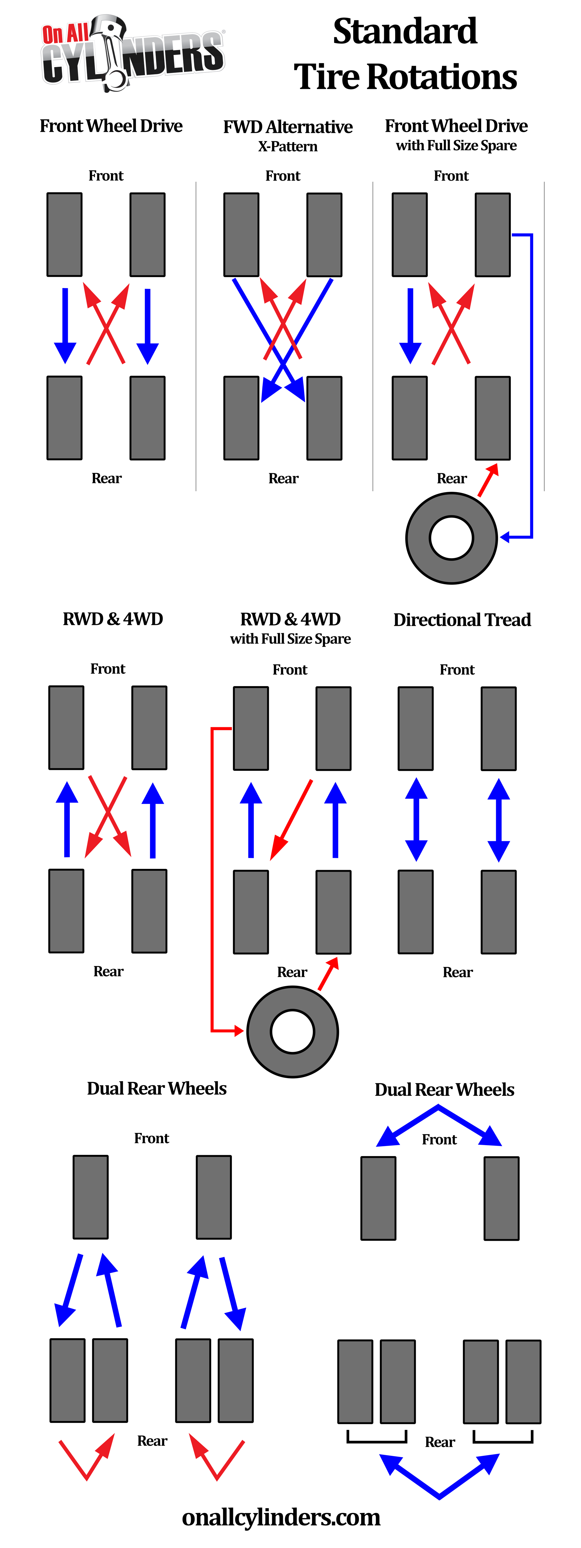 Infographic Tire Rotation Patterns For Different Drivetrain