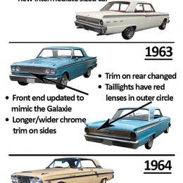 Ford Fairlane Identification Guide 1955-1970