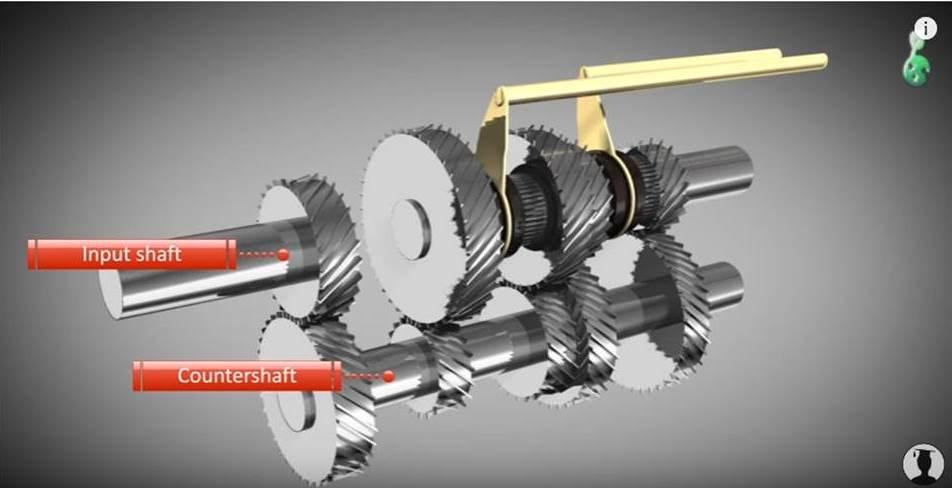 how a manual transmission works. Black Bedroom Furniture Sets. Home Design Ideas