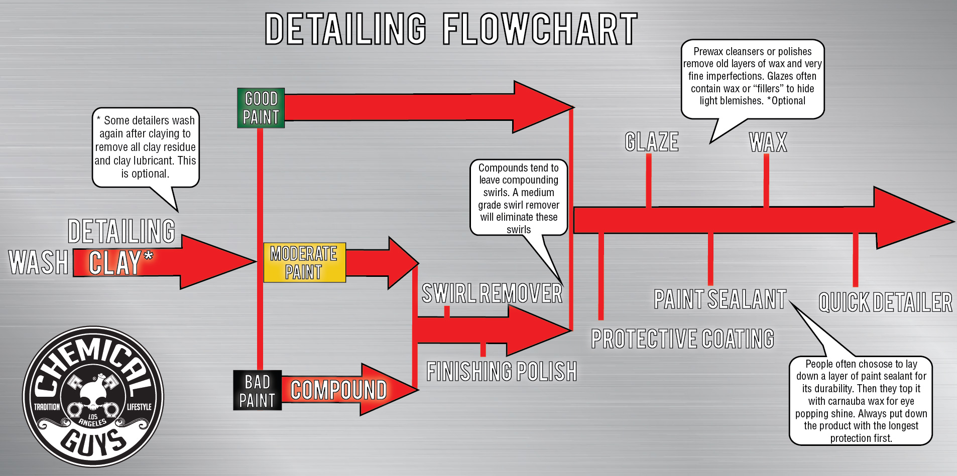 Chemical Guys flowchart for auto detailing