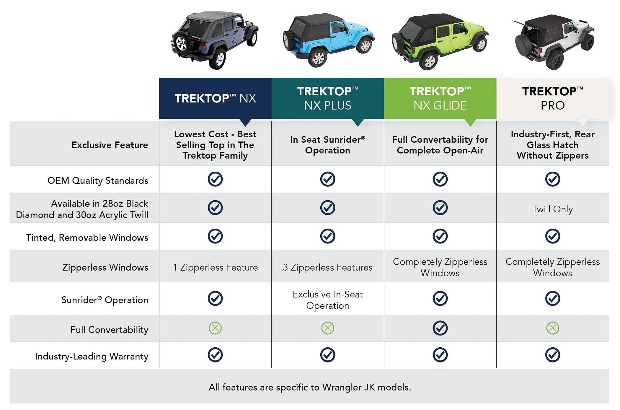 Bestop Trektop NX Series Chart