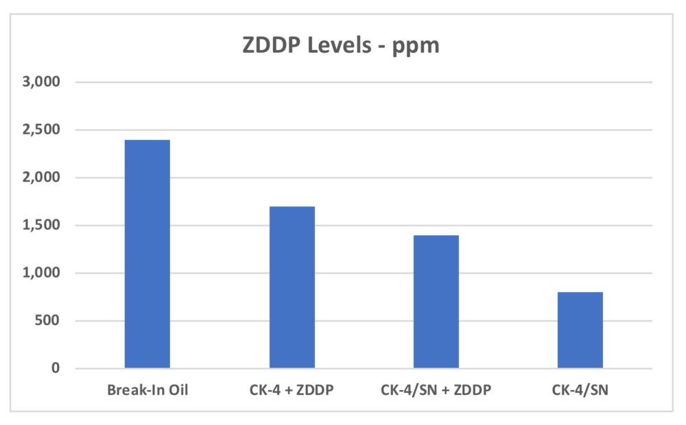 ZDDP levels by oil type