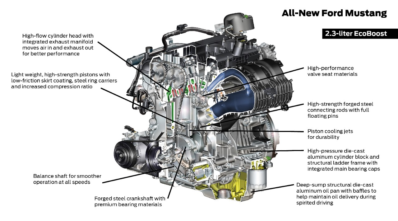 Ecoboost Mustang Upgrade Guide  Making The Most Of Your 2 3l Engine
