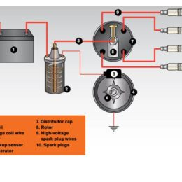 Ignition 101: A Quick Guide to 5 Common Ignition System Designs