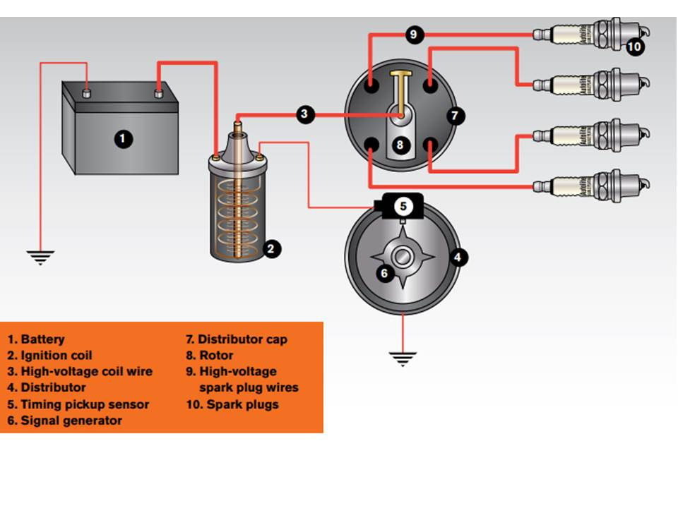 Ignition system design and components