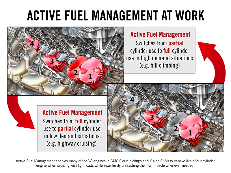 How Active Fuel Management (AFM) Works