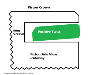 Positive-Twist Piston Ring