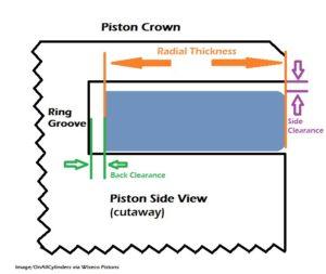 piston measurements