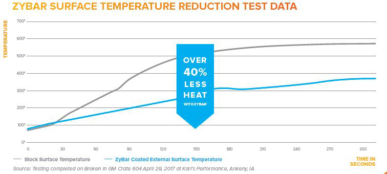 ZyBar-Temperature-Reduction-Chart