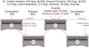 Camshaft Timing Cylinder Stroke Events