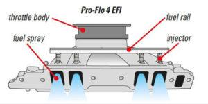 Edelbrock-Pro-Flo-4-EFI-System-Diagram