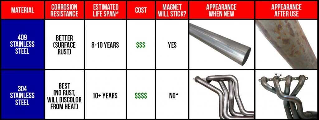 Mailbag: 409 Stainless Steel vs. 304 Exhaust Materials