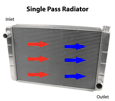 Mailbag: The Difference Between Single-, Double-, and Triple-Pass Radiators